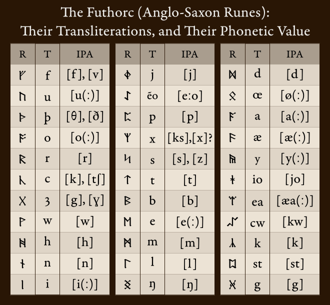 Chart of Anglo-Saxon runes, transliteration, and phonetic value.