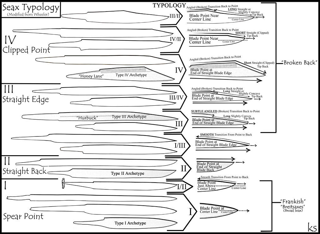 seax typology